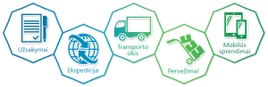 Transporto valdymo sistema